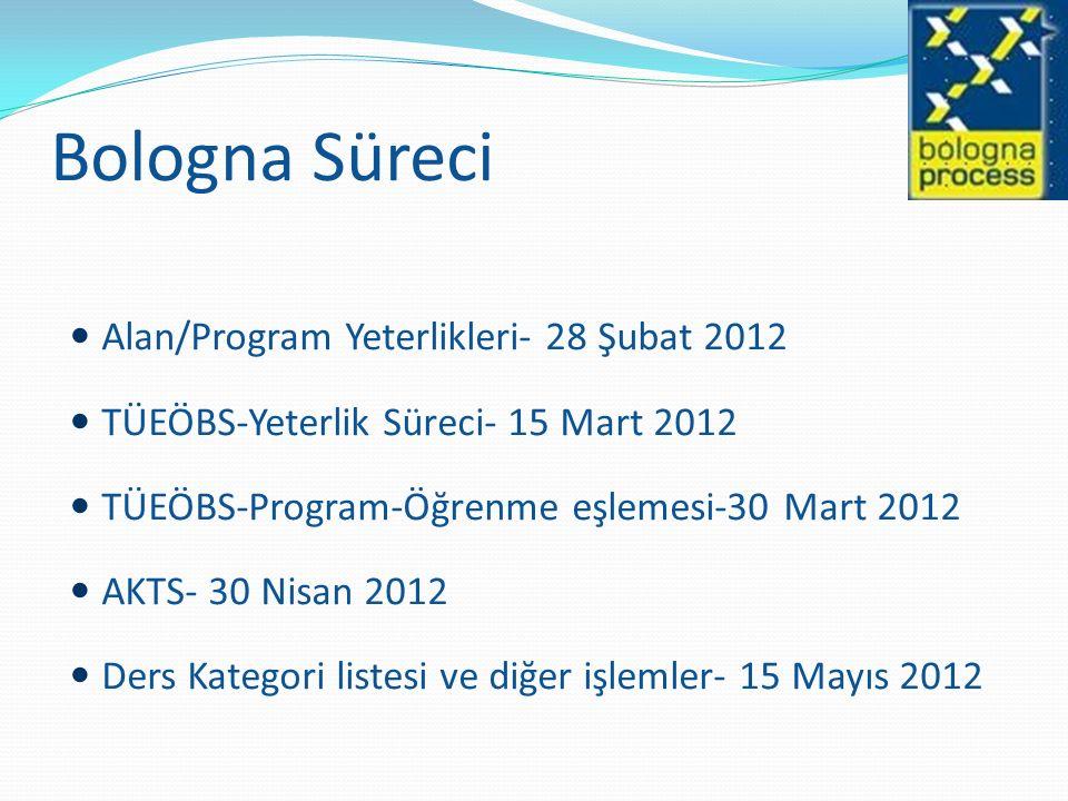 Bologna Süreci Alan/Program Yeterlikleri- 28 Şubat 2012 TÜEÖBS-Yeterlik Süreci- 15 Mart 2012 TÜEÖBS-Program-Öğrenme eşlemesi-30 Mart 2012 AKTS- 30 Nis