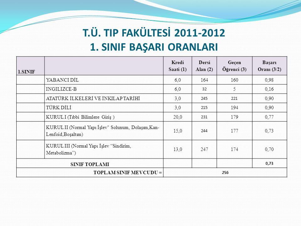 T.Ü. TIP FAKÜLTESİ 2011-2012 1. SINIF BAŞARI ORANLARI 1.SINIF Kredi Saati (1) Dersi Alan (2) Geçen Öğrenci (3) Başarı Oranı (3/2) YABANCI DİL6,0164160
