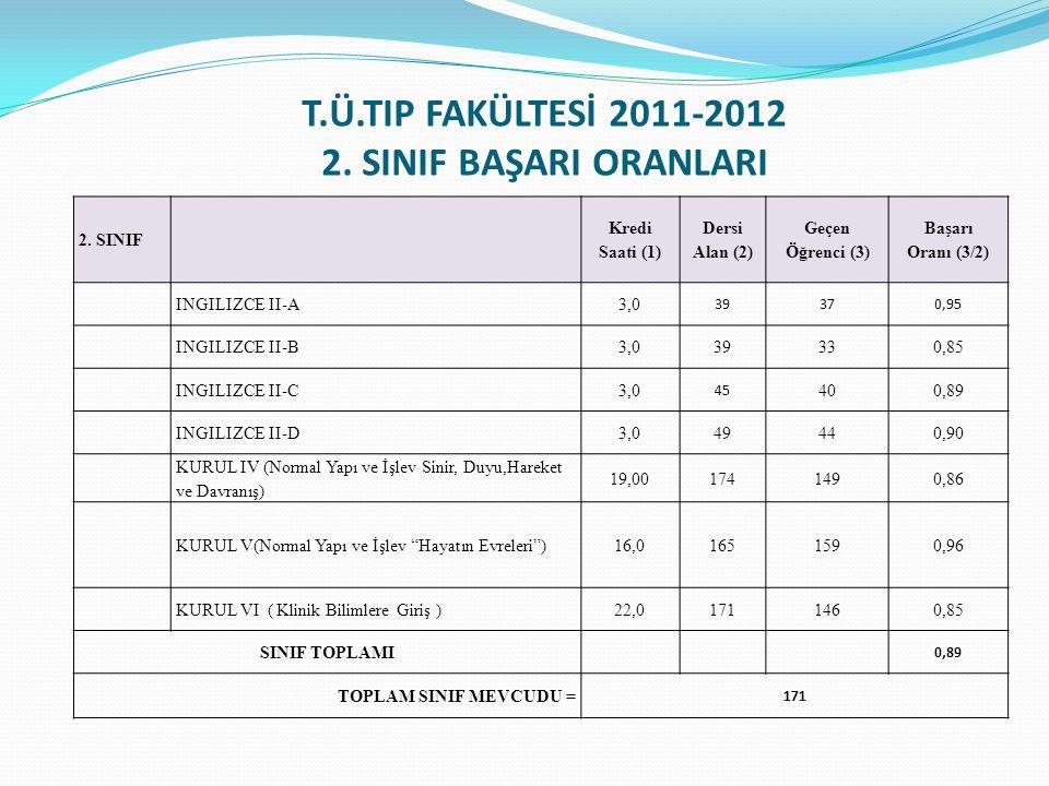 T.Ü.TIP FAKÜLTESİ 2011-2012 2. SINIF BAŞARI ORANLARI 2. SINIF Kredi Saati (1) Dersi Alan (2) Geçen Öğrenci (3) Başarı Oranı (3/2) INGILIZCE II-A3,0 39