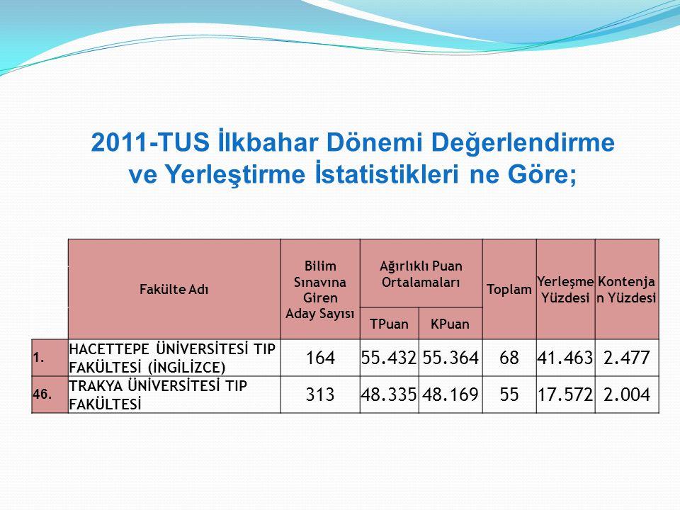 2011-TUS İlkbahar Dönemi Değerlendirme ve Yerleştirme İstatistikleri ne Göre; Fakülte Adı Bilim Sınavına Giren Aday Sayısı Ağırlıklı Puan Ortalamaları