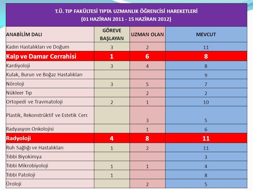 T.Ü. TIP FAKÜLTESİ TIPTA UZMANLIK ÖĞRENCİSİ HAREKETLERİ (01 HAZİRAN 2011 - 15 HAZİRAN 2012) ANABİLİM DALI GÖREVE BAŞLAYAN UZMAN OLANMEVCUT Kadın Hasta
