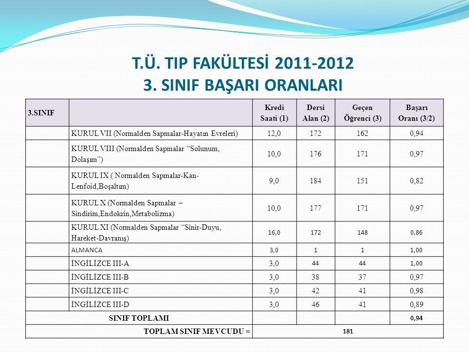 T.Ü. TIP FAKÜLTESİ 2011-2012 3. SINIF BAŞARI ORANLARI 3.SINIF Kredi Saati (1) Dersi Alan (2) Geçen Öğrenci (3) Başarı Oranı (3/2) KURUL VII (Normalden