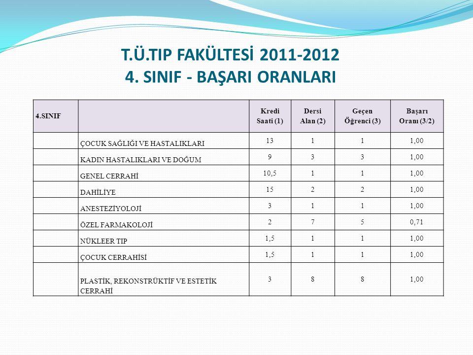T.Ü.TIP FAKÜLTESİ YÜKSELTİLEN/ ATANAN ÖĞRETİM ÜYELERİ (01 HAZİRAN 2011 – 15 Haziran 2012) Doç.