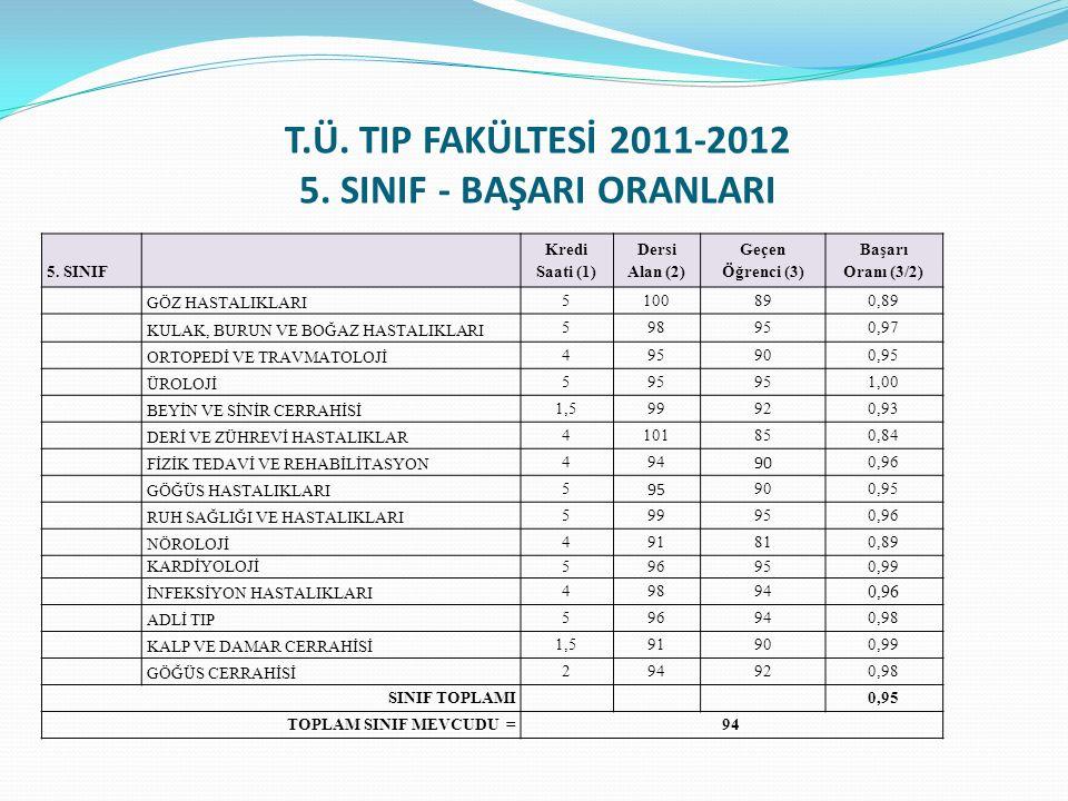 T.Ü. TIP FAKÜLTESİ 2011-2012 5. SINIF - BAŞARI ORANLARI 5. SINIF Kredi Saati (1) Dersi Alan (2) Geçen Öğrenci (3) Başarı Oranı (3/2) GÖZ HASTALIKLARI