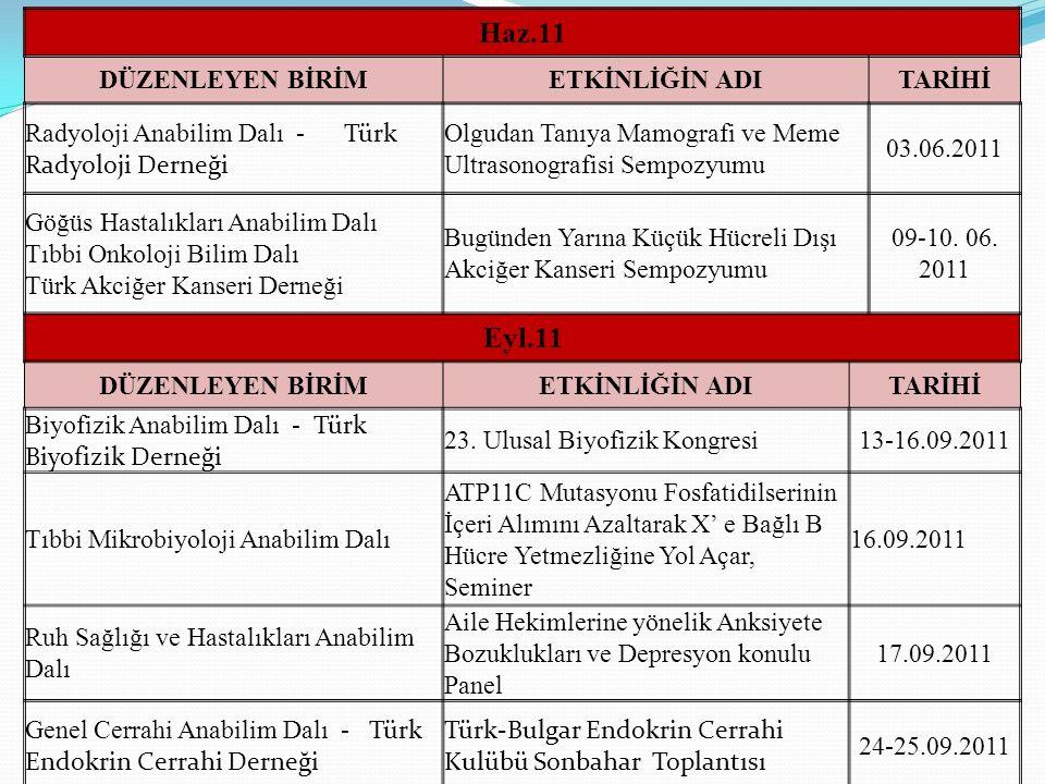 Haz.11 DÜZENLEYEN BİRİMETKİNLİĞİN ADITARİHİ Radyoloji Anabilim Dalı - Türk Radyoloji Derneği Olgudan Tanıya Mamografi ve Meme Ultrasonografisi Sempozy