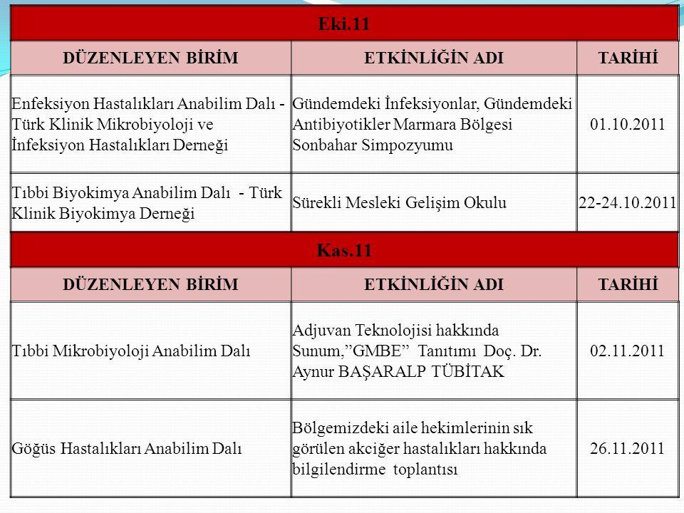 Eki.11 DÜZENLEYEN BİRİMETKİNLİĞİN ADITARİHİ Enfeksiyon Hastalıkları Anabilim Dalı - Türk Klinik Mikrobiyoloji ve İnfeksiyon Hastalıkları Derneği Günde