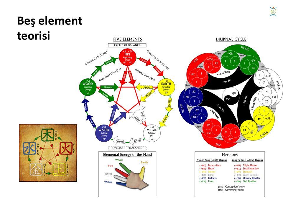 Beş element teorisi
