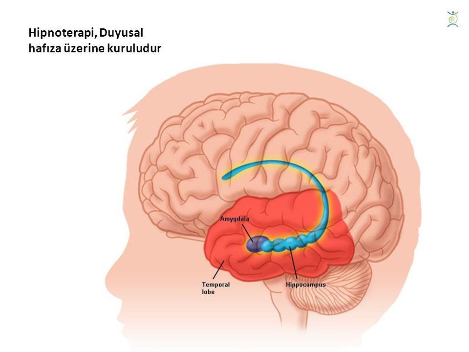 Hipnoterapi, Duyusal hafıza üzerine kuruludur