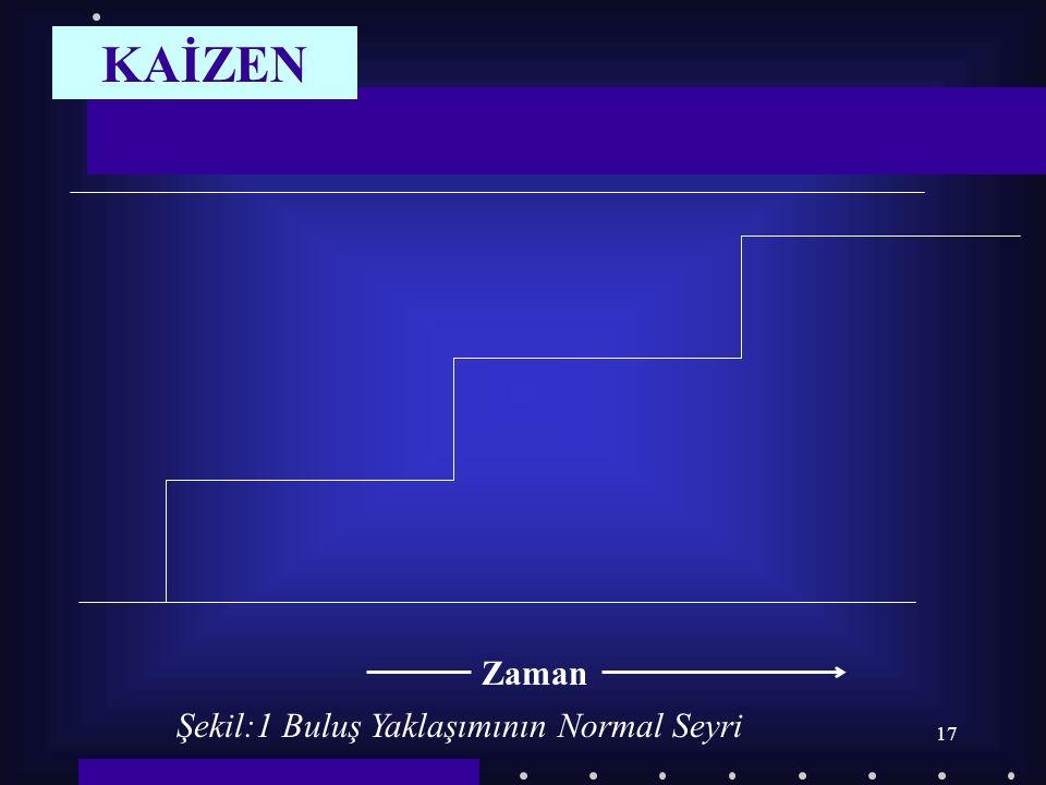 17 Şekil:1 Buluş Yaklaşımının Normal Seyri Zaman KAİZEN