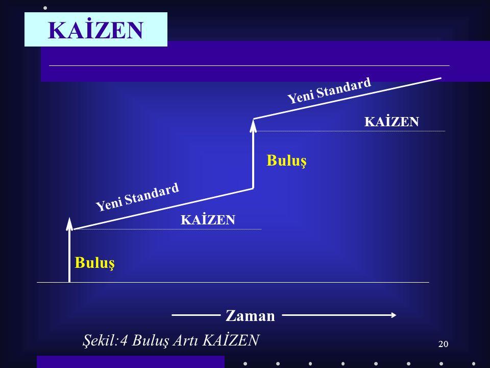 20 Şekil:4 Buluş Artı KAİZEN Zaman KAİZEN Buluş Yeni Standard KAİZEN Buluş Yeni Standard KAİZEN