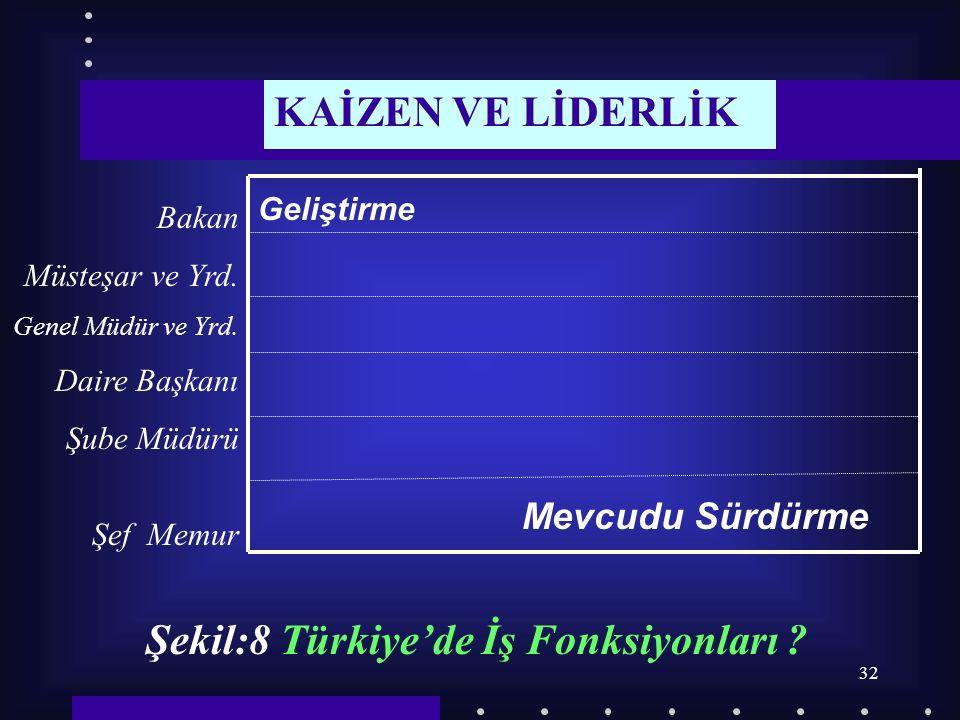 32 Bakan Müsteşar ve Yrd. Genel Müdür ve Yrd. Daire Başkanı Şube Müdürü Şef Memur Geliştirme Mevcudu Sürdürme Şekil:8 Türkiye'de İş Fonksiyonları ? KA