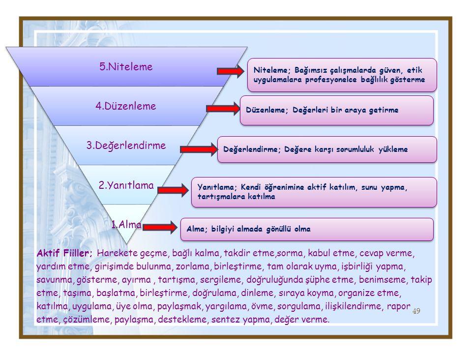 49 5.Niteleme 4.Düzenleme 3.Değerlendirme 2.Yanıtlama 1.Alma Niteleme; Bağımsız çalışmalarda güven, etik uygulamalara profesyonelce bağlılık gösterme Aktif Fiiller; Harekete geçme, bağlı kalma, takdir etme,sorma, kabul etme, cevap verme, yardım etme, girişimde bulunma, zorlama, birleştirme, tam olarak uyma, işbirliği yapma, savunma, gösterme, ayırma, tartışma, sergileme, doğruluğunda şüphe etme, benimseme, takip etme, taşıma, başlatma, birleştirme, doğrulama, dinleme, sıraya koyma, organize etme, katılma, uygulama, üye olma, paylaşmak, yargılama, övme, sorgulama, ilişkilendirme, rapor etme, çözümleme, paylaşma, destekleme, sentez yapma, değer verme.