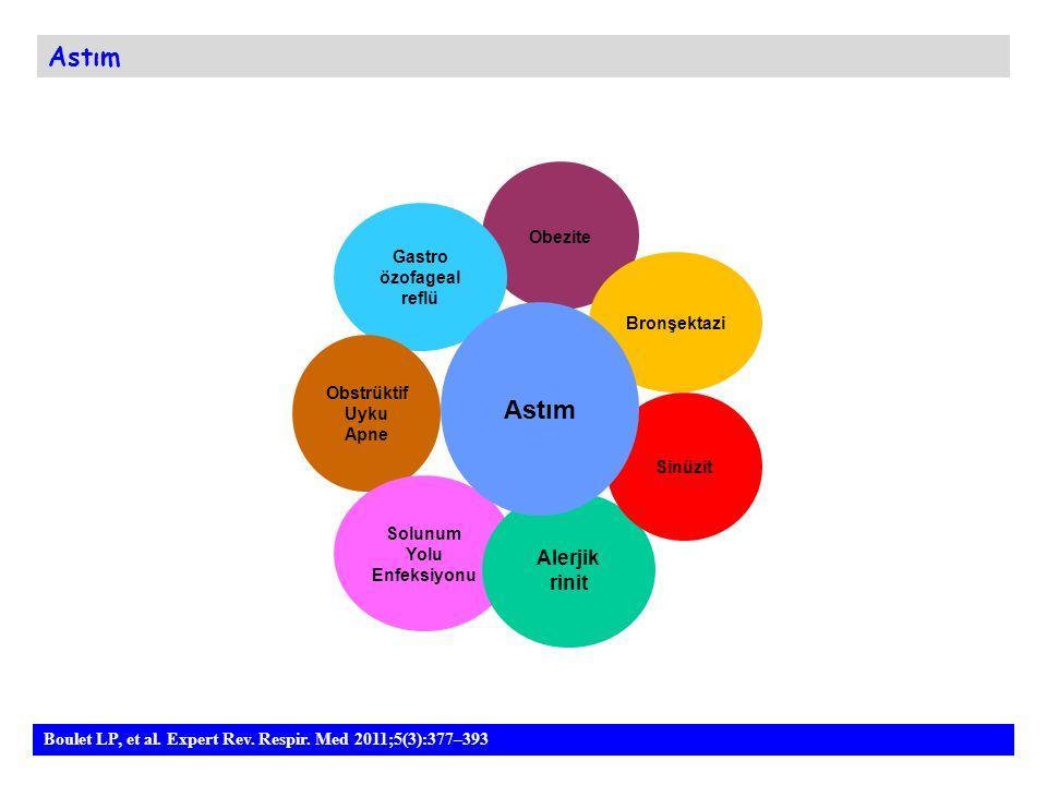 Astım Boulet LP, et al. Expert Rev. Respir. Med 2011;5(3):377–393 Obezite Bronşektazi Gastro özofageal reflü Obstrüktif Uyku Apne Solunum Yolu Enfeksi