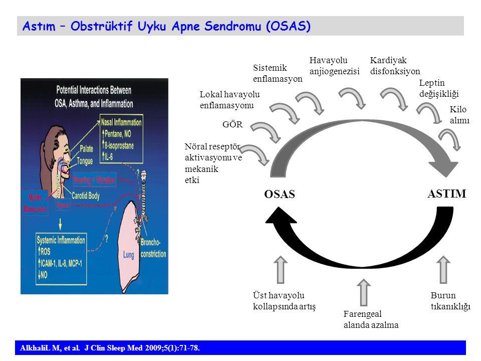 AlkhaliL M, et al. J Clin Sleep Med 2009;5(1):71-78. Astım – Obstrüktif Uyku Apne Sendromu (OSAS) OSAS ASTIM GÖR Nöral reseptör aktivasyonu ve mekanik