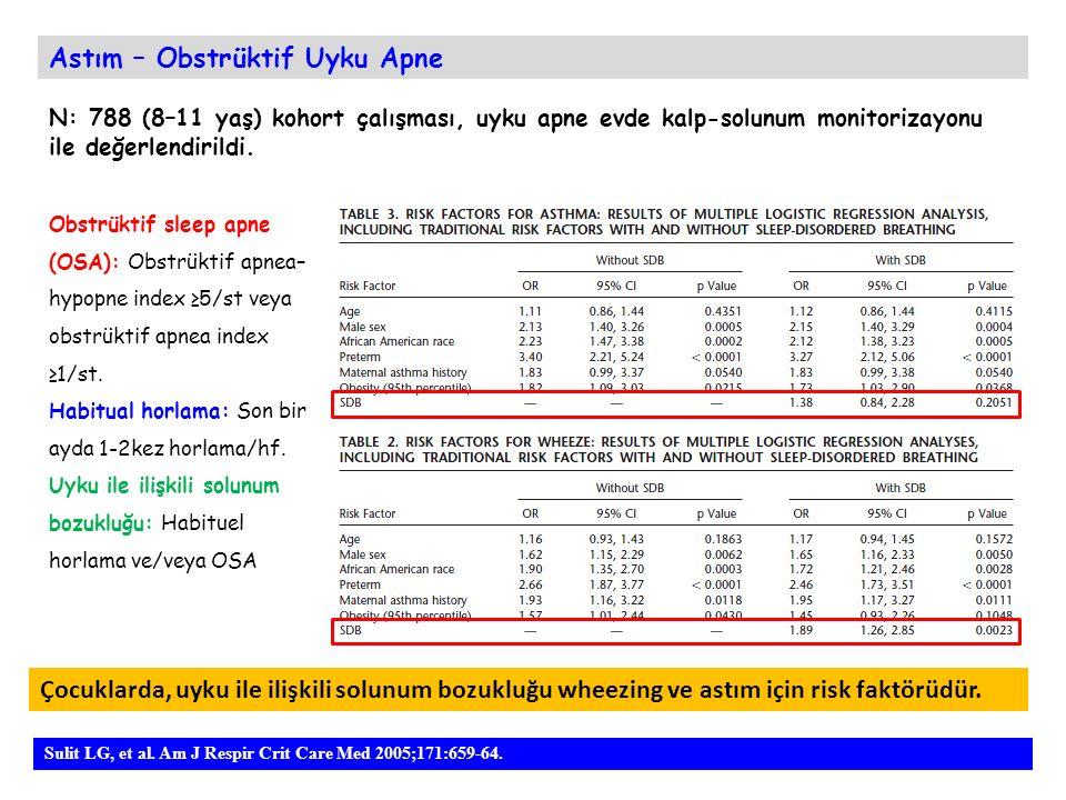 Astım – Obstrüktif Uyku Apne Sulit LG, et al. Am J Respir Crit Care Med 2005;171:659-64. Çocuklarda, uyku ile ilişkili solunum bozukluğu wheezing ve a