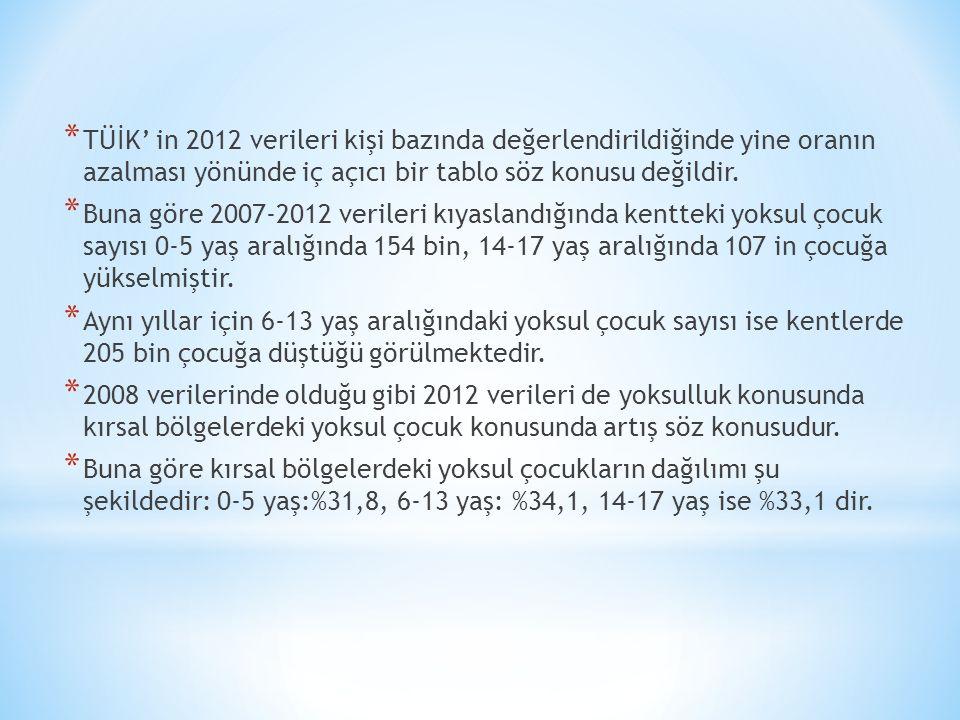 * TÜİK' in 2012 verileri kişi bazında değerlendirildiğinde yine oranın azalması yönünde iç açıcı bir tablo söz konusu değildir.