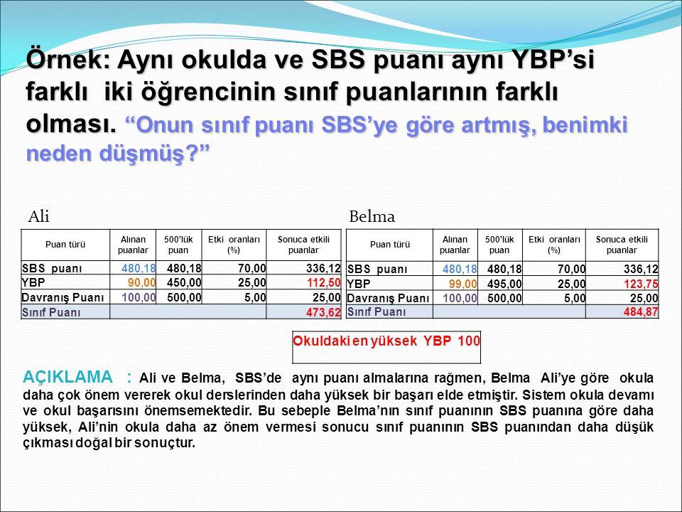 Örnek: Aynı okulda ve SBS puanı aynı YBP'si farklı iki öğrencinin sınıf puanlarının farklı olması.