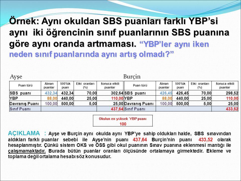 Örnek: Aynı okuldan SBS puanları farklı YBP'si aynı iki öğrencinin sınıf puanlarının SBS puanına göre aynı oranda artmaması.