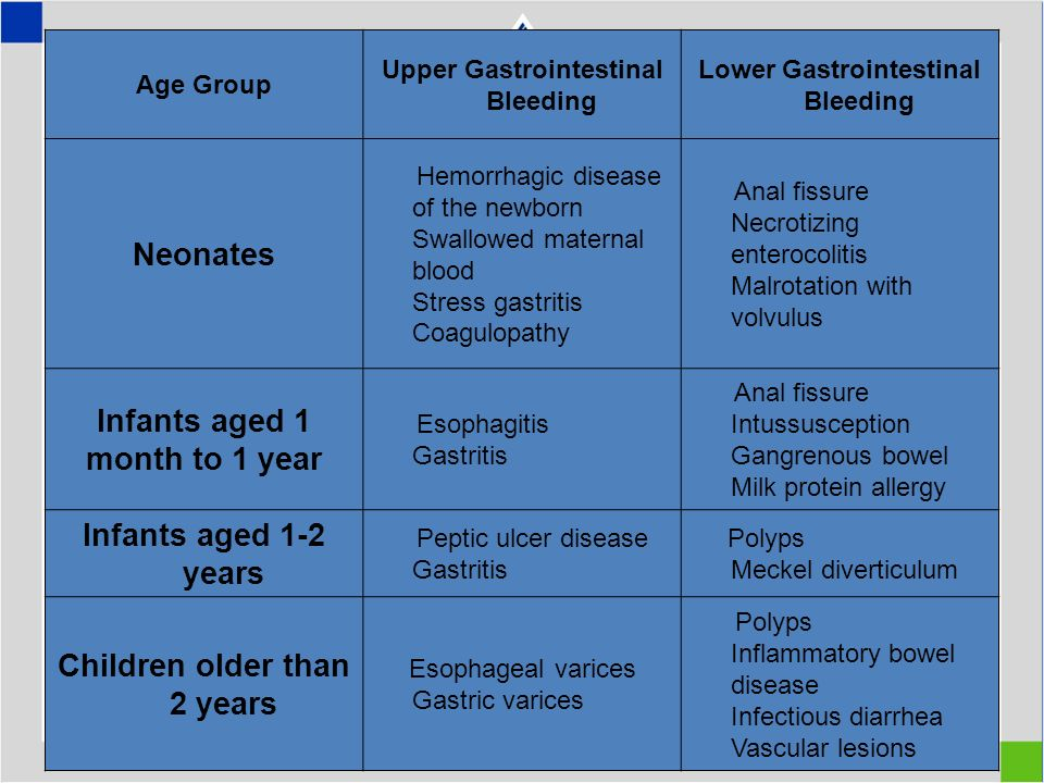 Age Group Upper Gastrointestinal Bleeding Lower Gastrointestinal Bleeding Neonates Hemorrhagic disease of the newborn Swallowed maternal blood Stress gastritis Coagulopathy Anal fissure Necrotizing enterocolitis Malrotation with volvulus Infants aged 1 month to 1 year Esophagitis Gastritis Anal fissure Intussusception Gangrenous bowel Milk protein allergy Infants aged 1-2 years Peptic ulcer disease Gastritis Polyps Meckel diverticulum Children older than 2 years Esophageal varices Gastric varices Polyps Inflammatory bowel disease Infectious diarrhea Vascular lesions