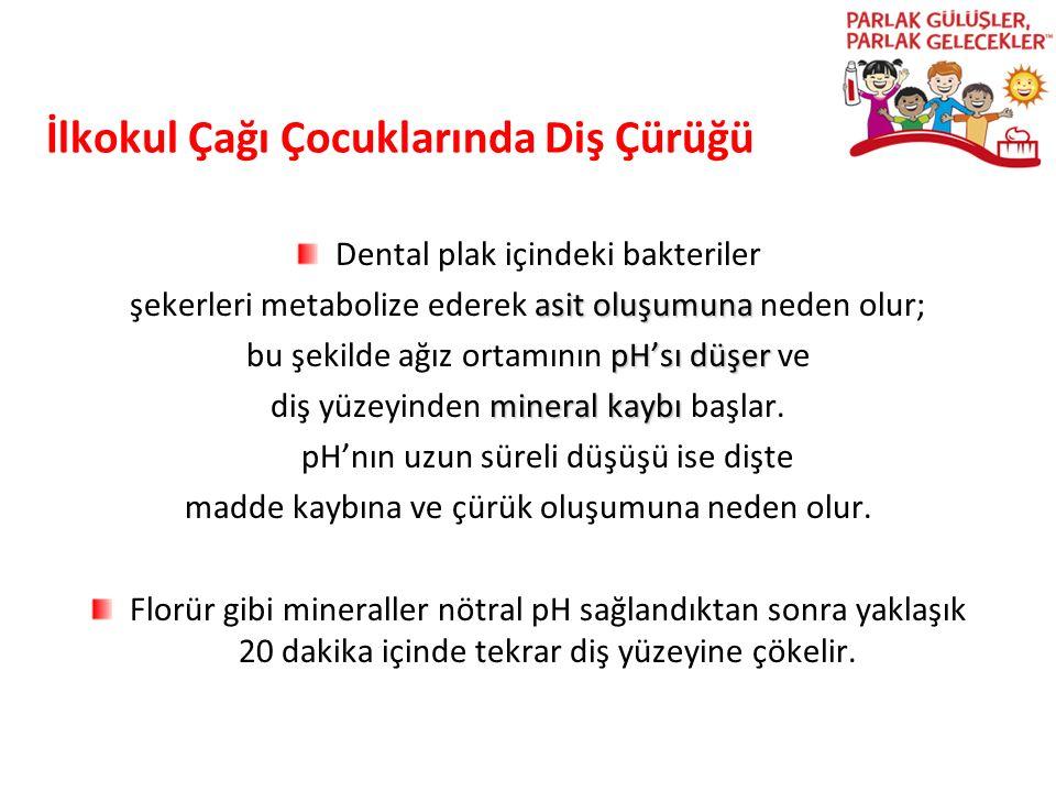 İlkokul Çağı Çocuklarında Diş Çürüğü Dental plak içindeki bakteriler asit oluşumuna şekerleri metabolize ederek asit oluşumuna neden olur; pH'sı düşer
