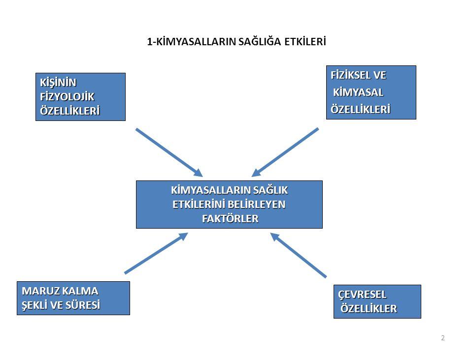 1 KİMYASALLAR TEHLİKELİ KİMYASALLARIN ETKİLERİ 1-SAĞLIĞA ETKİLERİ 3-GÜVENLİĞE ETKİLERİ 2-ÇEVREYE ETKİLERİ YANICI PARLAYICI PATLAYICI OKSİTLEYİCİ (OKSİDAN) SUYA DUYARLI OLANLAR BİRBİRLERİYLE REAKSİYONA GİRENLER ÇOK TOKSİK MADDE TOKSİK MADDE ZARARLI MADDE AŞINDIRICI MADDE TAHRİŞ EDİCİ MADDE ALERJİK MADDE KANSEROJEN MADDE MUTAJEN MADDE ÜREME İÇİN TOKSİK MADDE ÇEVRE İÇİN ZARARLI OLAN MADDELER Mesleki hastalıklar İş kazaları Yangın Parlama-patlama Ekolojik dengenin bozulması