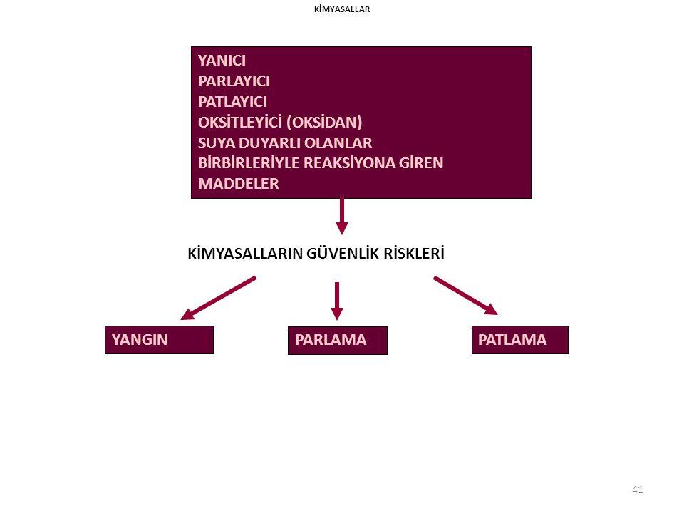 40 KİMYASALLARYANMANOKTALARI KATI, SIVI VEYA GAZ OLMALARI KİMYASALLARIN FİZİKSEL VE KİMYASAL ÖZELLİKLERİ KAYNAMANOKTALARI 3- KİMYASALLARIN GÜVENLİĞE ETKİLERİ PARLAMANOKTALARI PATLAMA LİMİTLERİ LİMİTLERİ KİMYASAL ÖZELLİKLERİ ÖZELLİKLERİ