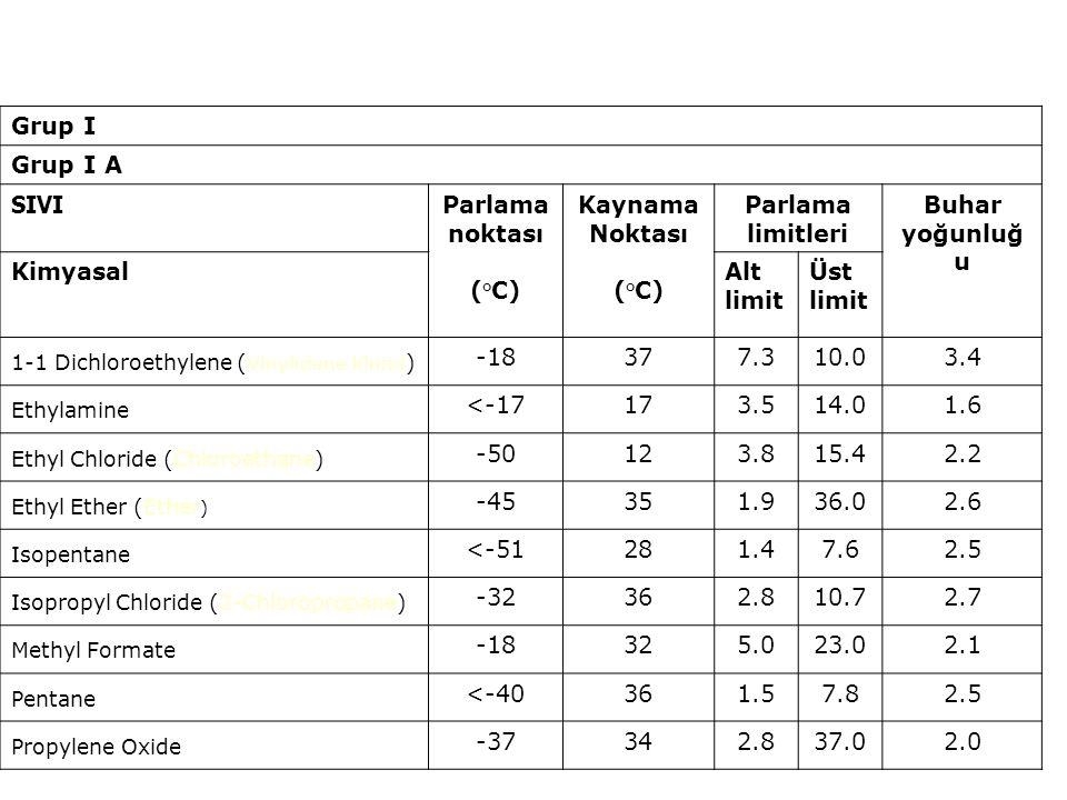77 Patlama aralığı Patlama alt limiti Havadaki Buhar / Gaz Konsantrasyonu Patlama Basıncı Patlama üst limiti LEL UEL