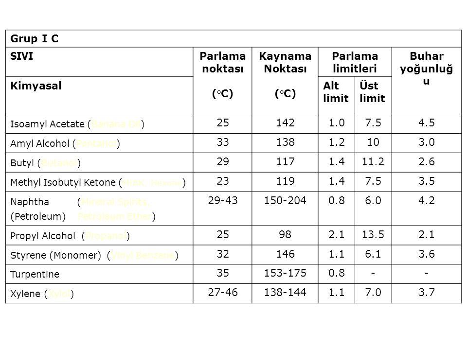 Grup I B SIVI Parlama noktası (°C) Kaynama Noktası (°C) Parlama limitleri Buhar yoğunluğ u KimyasalAlt limit Üst limit Methyl Acetate -10573.1156 Methyl Alcohol ( Wood alcohol,Methanol ) 111476.73.61.1 Methyl Ethyl Ketone ( MEK, 2-Butanone ) -6801.810.02.5 Methyl Propyl Ketone (2-Pentanone) 71021.58.21.9 VM&P Naphtha (76 Naphtha) - 6-7100-1600.96.04.2 Octane 131251.06.53.9 Propyl Acetate 141022.08.03.5 Isopropyl Acetate 4911.88.03.5 Isopropyl Alcohol (IPA, 2-propanol) 12522.0122.1 Toluene (Toluol) 41111.27.13.1 Butyl Acetate 221271.77.64.0
