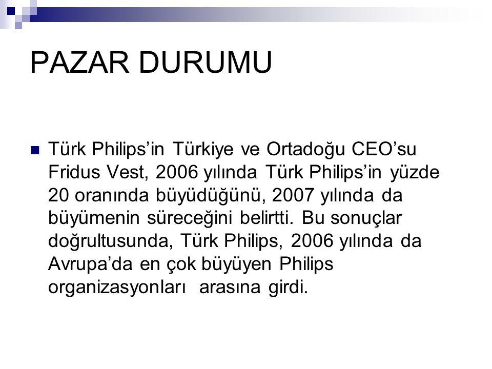 PAZAR DURUMU Türk Philips'in Türkiye ve Ortadoğu CEO'su Fridus Vest, 2006 yılında Türk Philips'in yüzde 20 oranında büyüdüğünü, 2007 yılında da büyümenin süreceğini belirtti.