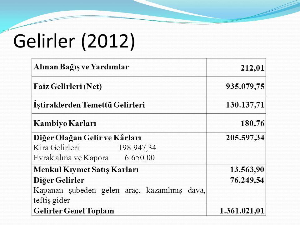 Gelirler (2012) Alınan Bağış ve Yardımlar 212,01 Faiz Gelirleri (Net)935.079,75 İştiraklerden Temettü Gelirleri130.137,71 Kambiyo Karları180,76 Diğer Olağan Gelir ve Kârları Kira Gelirleri 198.947,34 Evrak alma ve Kapora 6.650,00 205.597,34 Menkul Kıymet Satış Karları13.563,90 Diğer Gelirler Kapanan şubeden gelen araç, kazanılmış dava, teftiş gider 76.249,54 Gelirler Genel Toplam1.361.021,01