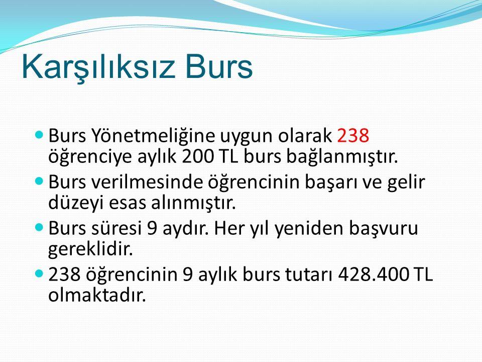 Burs Komisyonu : Prof.Dr. Okan Atay Doç. Dr.
