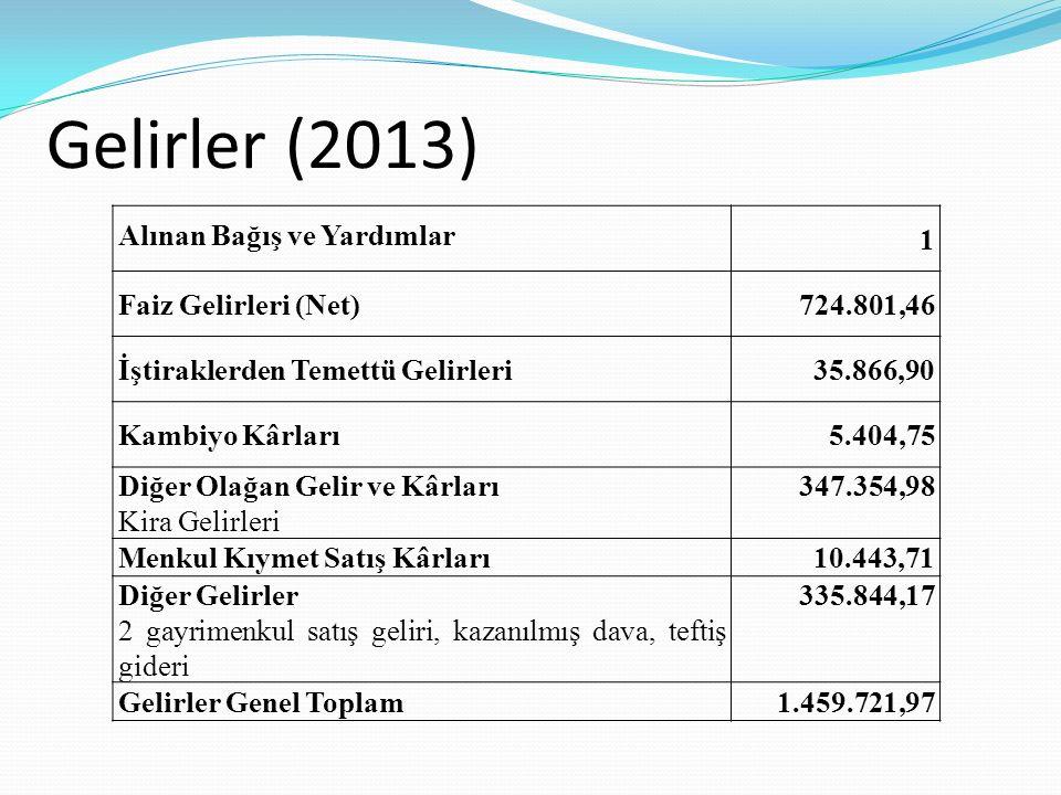 Gelirler (2013) Alınan Bağış ve Yardımlar 1 Faiz Gelirleri (Net)724.801,46 İştiraklerden Temettü Gelirleri35.866,90 Kambiyo Kârları5.404,75 Diğer Olağan Gelir ve Kârları Kira Gelirleri 347.354,98 Menkul Kıymet Satış Kârları10.443,71 Diğer Gelirler 2 gayrimenkul satış geliri, kazanılmış dava, teftiş gideri 335.844,17 Gelirler Genel Toplam1.459.721,97