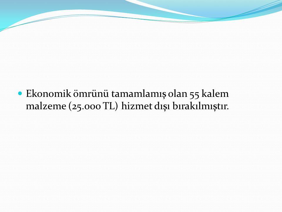 Sağlık Bakanlığına Manisa : 1.Anafartalar Mahallesinde apartman dairesi, Kahramanmaraş : Merkez Göllü Köyü Sağlık Evi Kahramanmaraş: Fatih Aile Sağlığı Merkezi binasında 112 Acil Yardım İzmir : Nilüfer Öz Aile Sağlığı Merkezi binasında 112 Acil Yardım İzmir: Melek Oktay ASM olarak kullanılan taşınmaz aile hekimlerinin buradan taşınmasından sonra 112 Acil Yardım İstasyonu hizmetleri için; İzmir : Kemalpaşa'daki 2 katlı kargir bina Toplum Sağlığı Merkezi, AÇS ve işyeri hekimliği hizmetleri için.