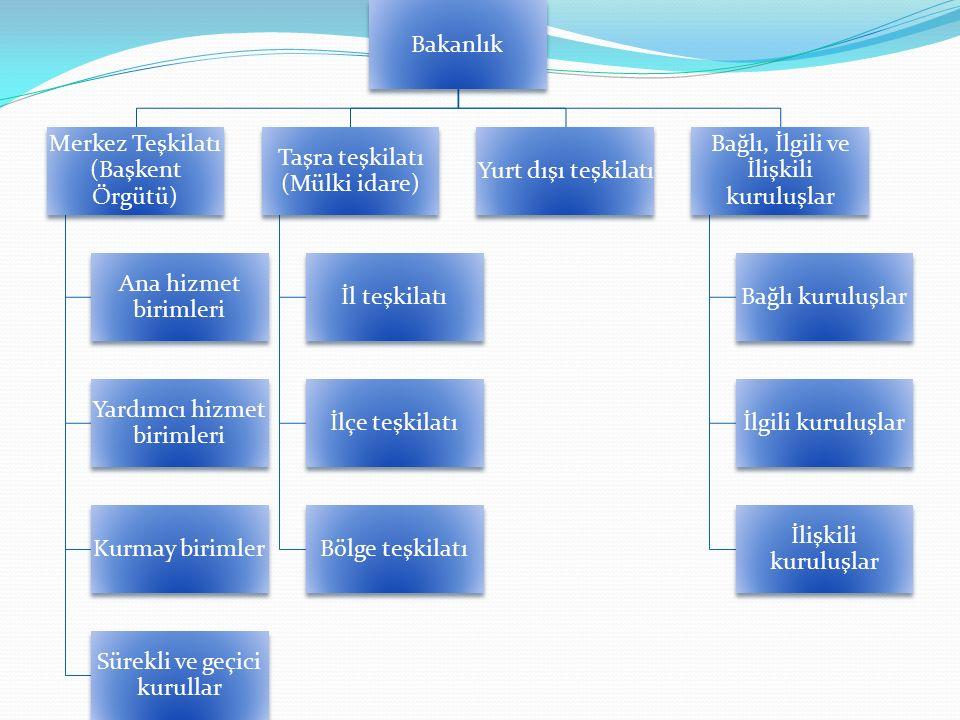 Bakanlık Merkez Teşkilatı (Başkent Örgütü) Ana hizmet birimleri Yardımcı hizmet birimleri Kurmay birimler Sürekli ve geçici kurullar Taşra teşkilatı (Mülki idare) İl teşkilatı İlçe teşkilatı Bölge teşkilatı Yurt dışı teşkilatı Bağlı, İlgili ve İlişkili kuruluşlar Bağlı kuruluşlar İlgili kuruluşlar İlişkili kuruluşlar