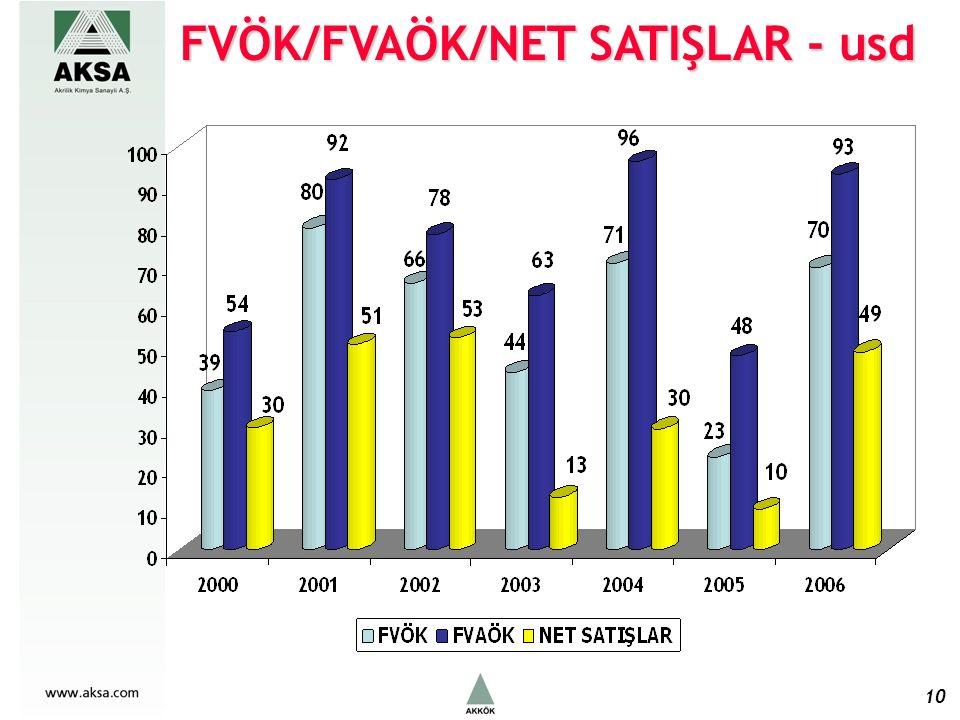 FVÖK/FVAÖK/NET SATIŞLAR - usd 10