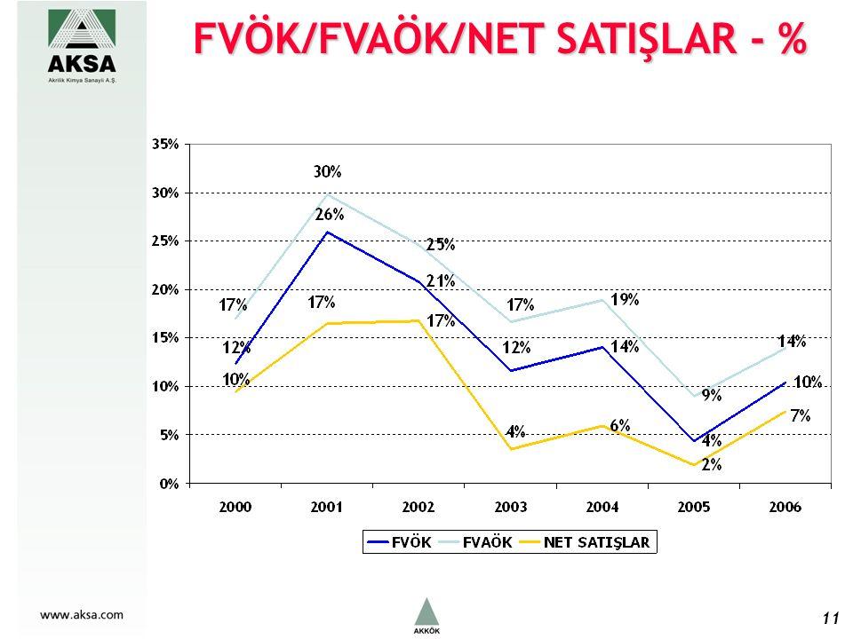 FVÖK/FVAÖK/NET SATIŞLAR - % 11