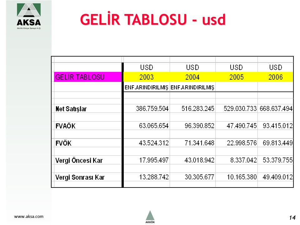 14 GELİR TABLOSU - usd