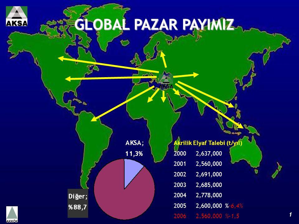 Akrilik Elyaf Talebi (t/yıl) 2000 2,637,000 2001 2,560,000 2002 2,691,000 2003 2,685,000 2004 2,778,000 2005 2,600,000 %-6,4% 2006 2,560,000 %-1,5 GLOBAL PAZAR PAYIMIZ 1