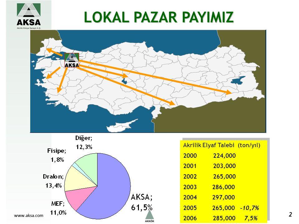 Akrilik Elyaf Talebi (ton/yıl) 2000224,000 2001203,000 2002265,000 2003 286,000 2004 297,000 2005 265,000 -10,7% 2006 285,000 7,5% Akrilik Elyaf Talebi (ton/yıl) 2000224,000 2001203,000 2002265,000 2003 286,000 2004 297,000 2005 265,000 -10,7% 2006 285,000 7,5% LOKAL PAZAR PAYIMIZ 2