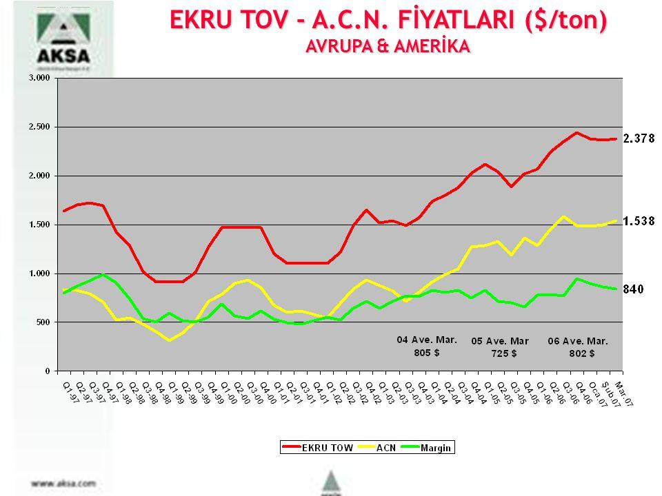 EKRU TOV - A.C.N. FİYATLARI ($/ton) AVRUPA & AMERİKA