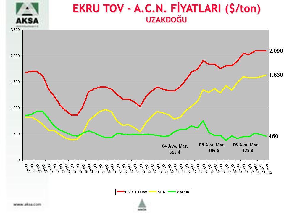 EKRU TOV - A.C.N. FİYATLARI ($/ton) UZAKDOĞU