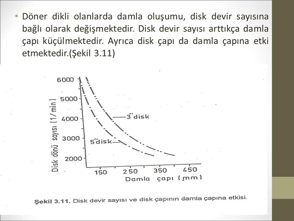 Döner dikli olanlarda damla oluşumu, disk devir sayısına bağlı olarak değişmektedir.