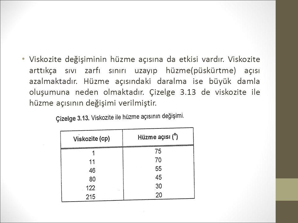 Viskozite değişiminin hüzme açısına da etkisi vardır.