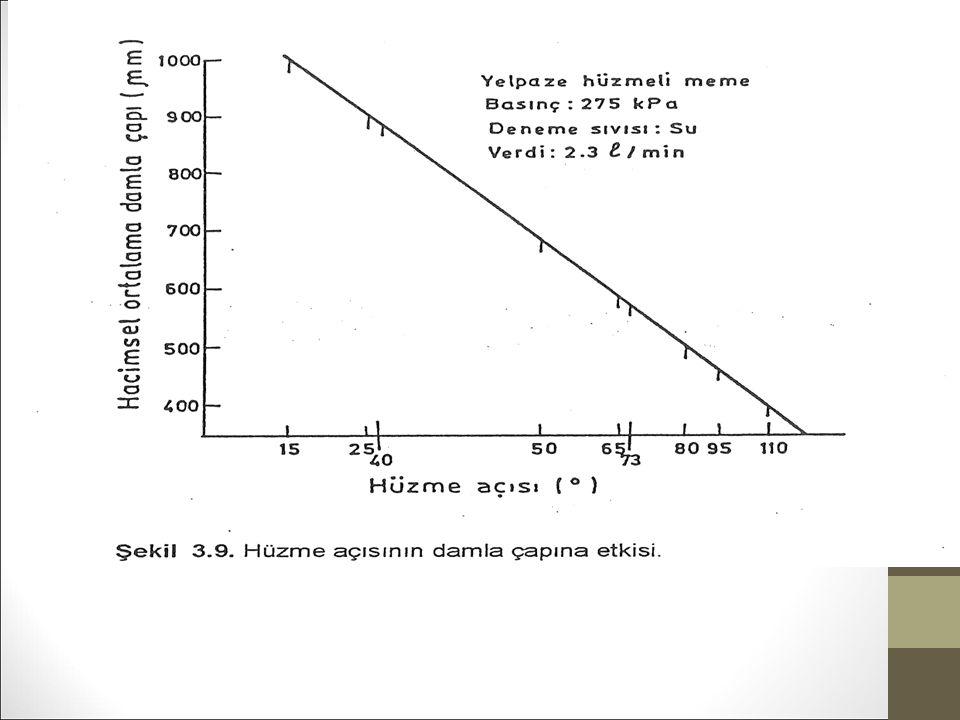 Şekil 3.9 da hüzme açısının damla çapına etkisi görülmektedir.
