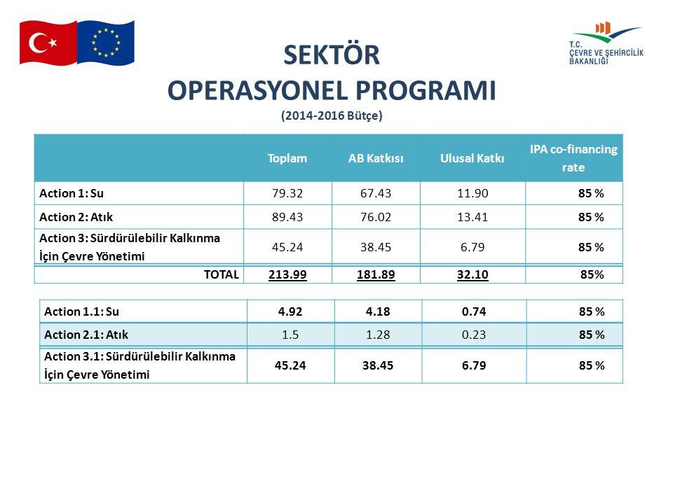 16 th SMC 04.06.2015 ToplamAB KatkısıUlusal Katkı IPA co-financing rate Action 1: Su79.3267.4311.9085 % Action 2: Atık89.4376.0213.4185 % Action 3: Sü