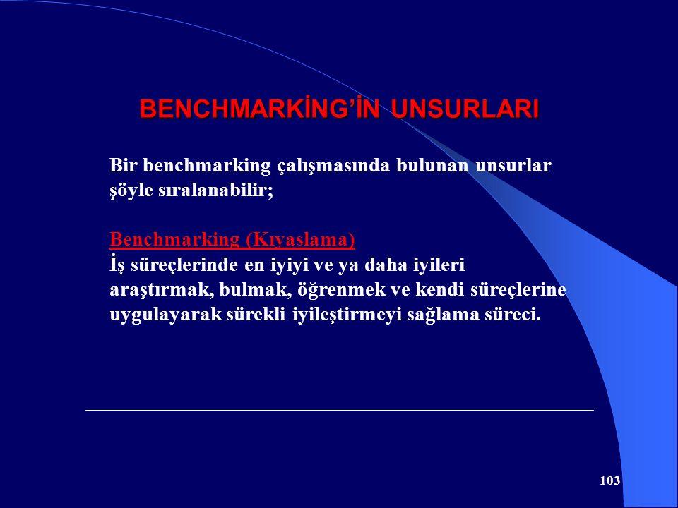 BENCHMARKİNG'İN UNSURLARI 103 Bir benchmarking çalışmasında bulunan unsurlar şöyle sıralanabilir; Benchmarking (Kıyaslama) İş süreçlerinde en iyiyi ve