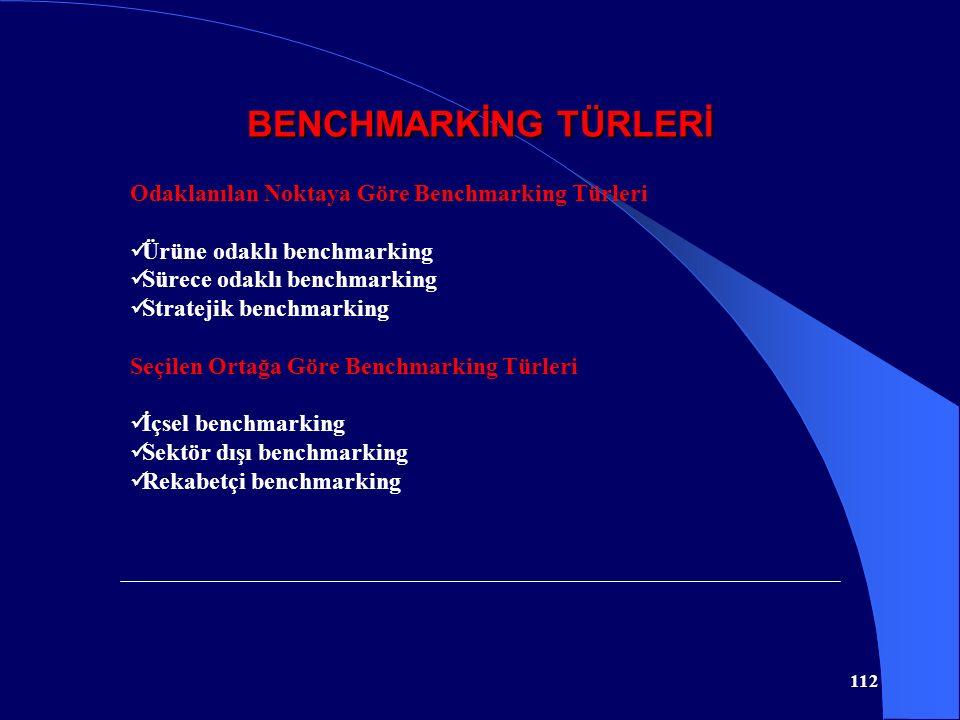 BENCHMARKİNG TÜRLERİ 112 Odaklanılan Noktaya Göre Benchmarking Türleri Ürüne odaklı benchmarking Sürece odaklı benchmarking Stratejik benchmarking Seç