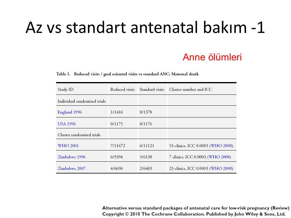 Az vs standart antenatal bakım -1 Anne ölümleri