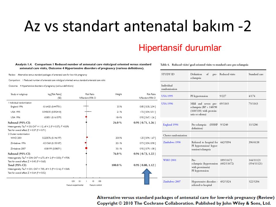 Az vs standart antenatal bakım -2 Hipertansif durumlar