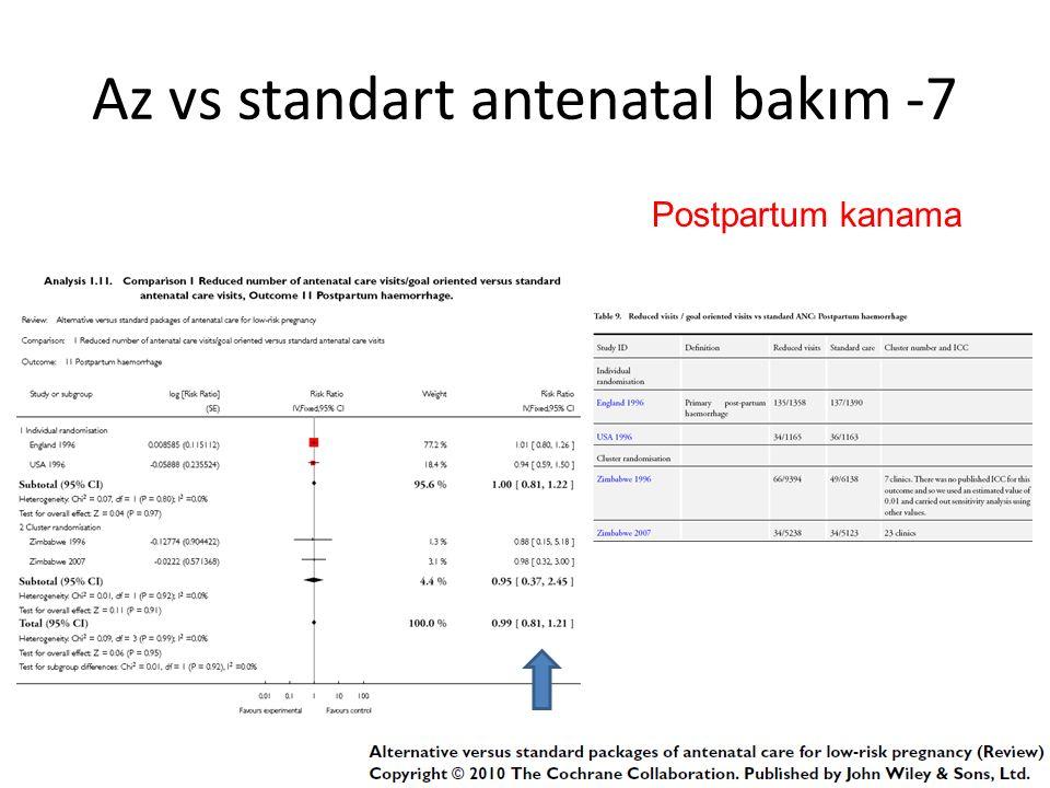 Az vs standart antenatal bakım -7 Postpartum kanama